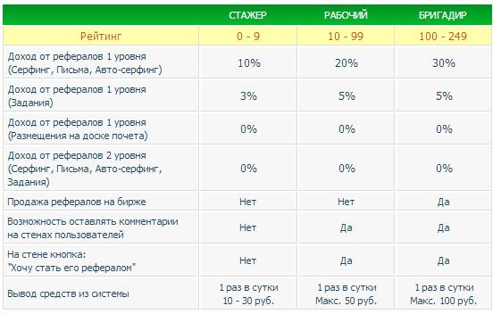 Заработок-на-кликах-с-Profircentr-8