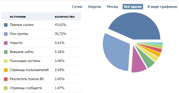 Вклады-в-покупку-группы-Вконтакте-4