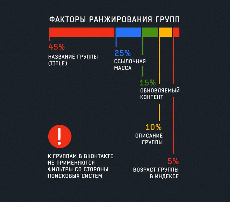 Заработок на сетке групп Вконтакте 2