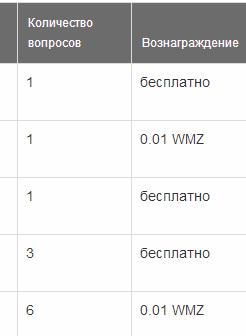 Заработок в интернете от 100 рублей на Cashbox 7