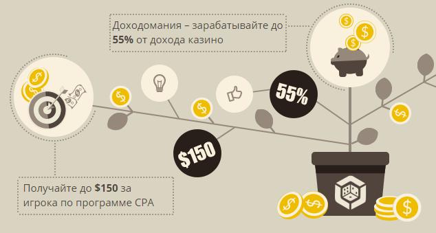Как заработать денег через интернет на карту