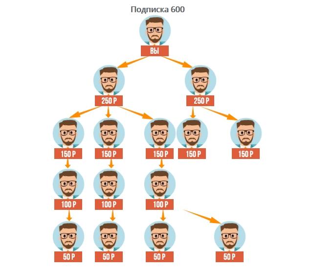 Может ли финансовая пирамида приносить прибыль (3)